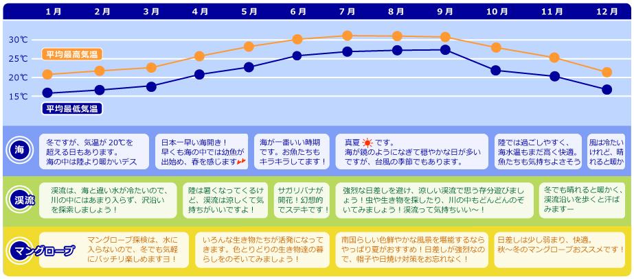 石垣島の季節 気温